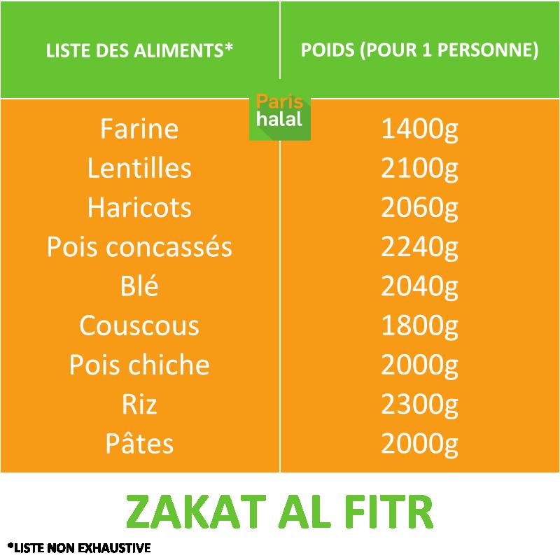 LISTE DES ALIMENTS ZAKAT-AL-FITR